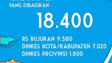Photo of 18.400 Alat Rapid Test Tiba  Gubernur Khofifah: RS Rujukan dan Dinkes Segera Lakukan Tes Serentak dengan Perhatikan Urutan Prioritas
