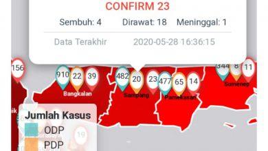 Photo of Terus Melonjak, Pasien Positif Covid Di Kabupaten Sampang Jadi 23 Orang