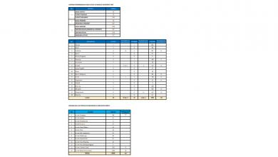 Photo of Laporan Up Date Data Kasus Covid-19 dan Sebarannya di Kabupaten Gresik